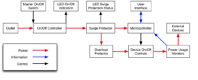 final project report smart power strip rh ece montana edu  smart power strip schematic