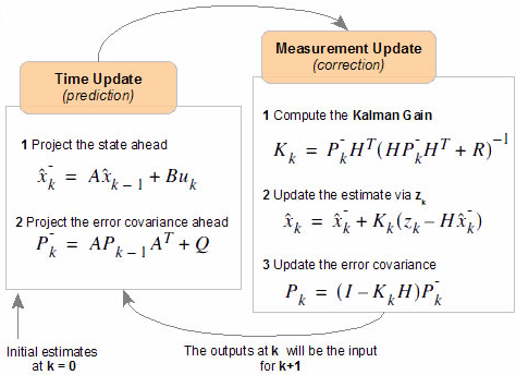accurate imu based orientation estimation Imu orientation estimation is typically performed by employing a sensor fusion scheme in one variation or another the short-term accuracy of the gyroscope-based strapdown integration is combined with the long-term accuracy of the orientation information gained from accelerometer and magnetometer readings.